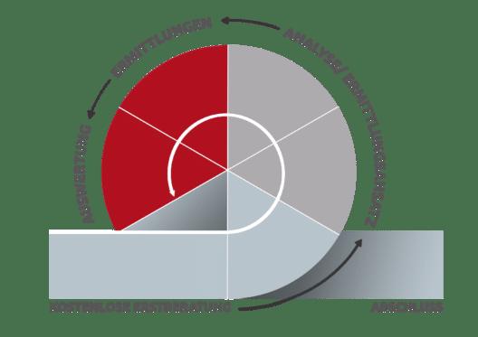 Ermittlungsgrafik - Beratung Analyse Ermittlung Auswertung